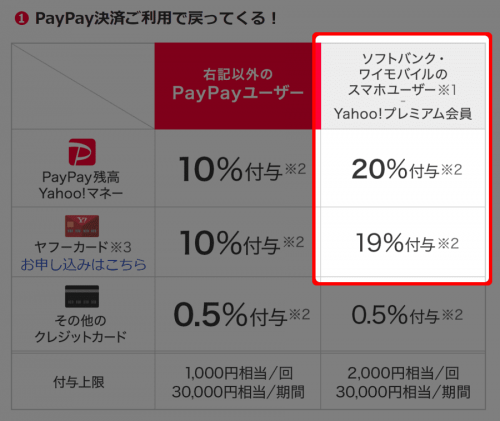【Paypay】ソフトバンク、ワイモバイル、Yahoo!プレミアム会員はお得!-min