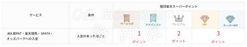 【楽天銀行】ハッピープログラムの取引ー楽天競馬