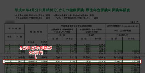 【公的制度】標準報酬月額表の見方ー3か月の平均から割り出す方法-min