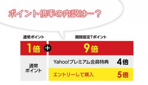 【Yahoo!ショッピング】ポイント倍率の内訳を見てみよう-min