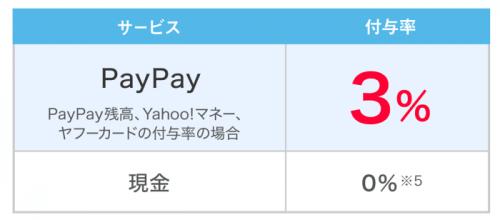 【Yahoo!カード】Paypayではヤフーカードから支払いまたはチャージすると3%還元!-min