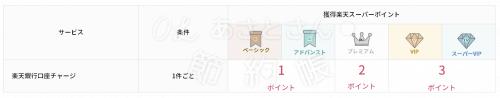 【楽天銀行】ハッピープログラムの取引ー楽天Edy