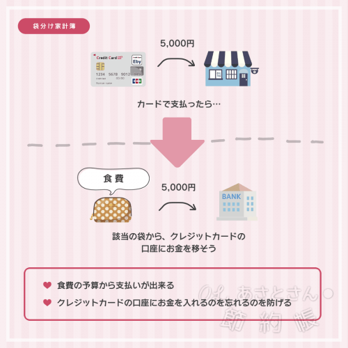 【袋分け家計簿】カードから支払ったら、該当する袋から、カードの引き落とし口座にお金を移そう-min