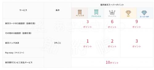【楽天銀行】ハッピープログラムの取引ー支払い