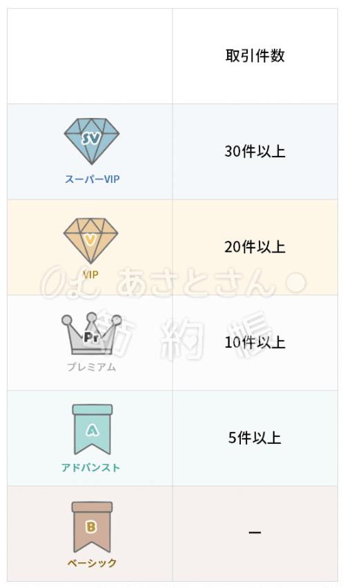 【楽天銀行】ハッピープログラムーランク判定条件ー取引件数