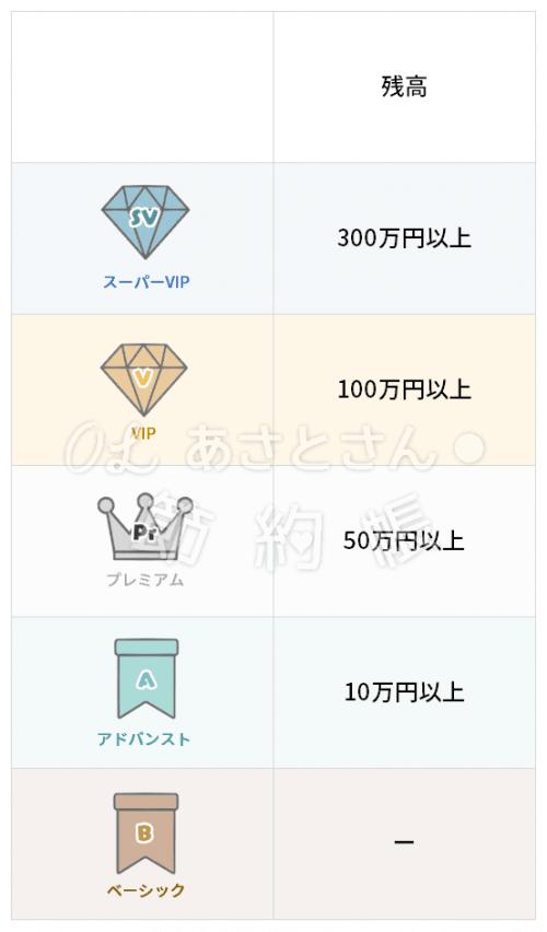 【楽天銀行】ハッピープログラムーランク判定条件ー残高