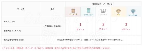 【楽天銀行】ハッピープログラムの取引ー楽天証券