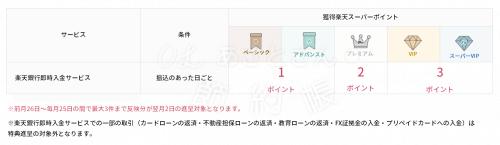 【楽天銀行】ハッピープログラムの取引ー楽天銀行即時入金サービス