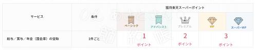 【楽天銀行】ハッピープログラムの取引ー給与、賞与の受取
