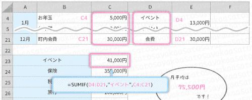 【エクセルで特別費の管理】SUMIF関数で項目ごとの合計金額を出す