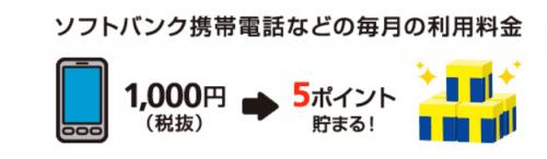 【ソフトバンク】携帯電話などの支払い1,000円ごとに5ポイントが貯まる-min