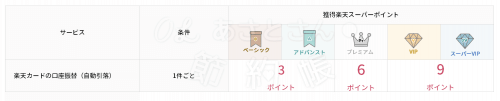 【楽天銀行】ハッピープログラムの取引ー楽天カードの口座振替
