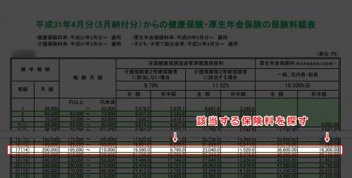 【公的制度】標準報酬月額表の見方ー健康保険料、厚生保険料から割り出す方法-min