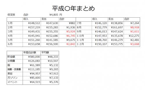 エクセルで家計簿を付けて、1年間のまとめを作ってみた!貯金額や月平均の出費額などが一目瞭然♡