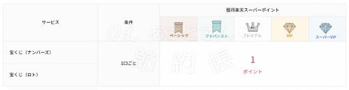 【楽天銀行】ハッピープログラムの取引ー宝くじ