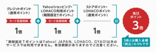 【Yahoo!カード】Yahoo!ショッピング、LOHACO(ロハコ)で利用するとポイント3倍!-min