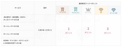 【楽天銀行】ハッピープログラムの取引ー公営競技