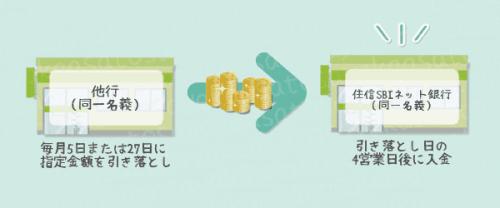 住信SBIネット銀行の定額自動入金サービスでは、住信SBIに資金を自動で移動することができます。
