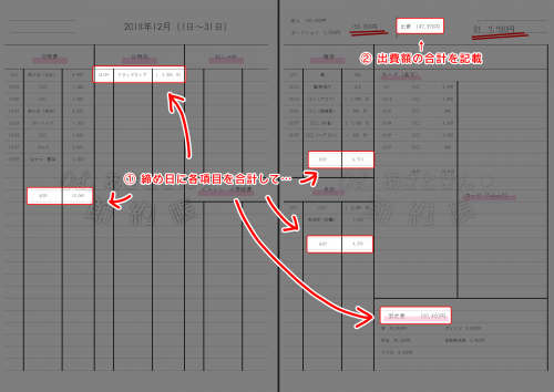 【大学ノートで作成する家計簿】締め日に各項目を合計して、支出額の合計額として記載する