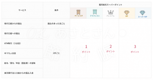 【楽天銀行】ハッピープログラムの取引ー振込、入金
